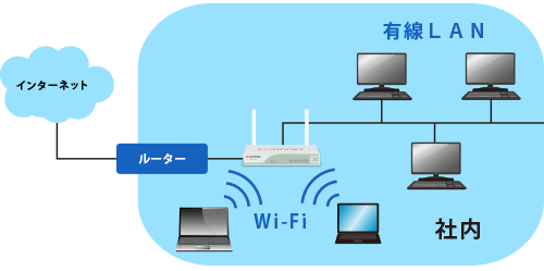 無線LAN環境をシンプルに構築・管理機能・LAN環境を一元化できる。