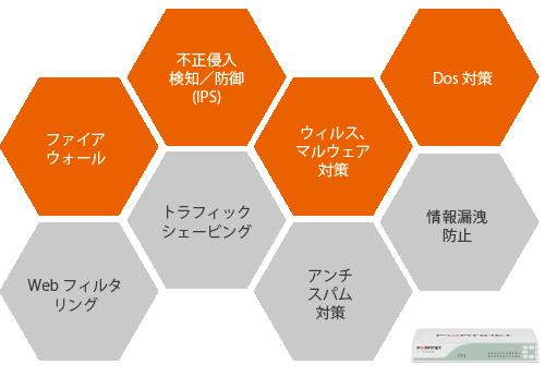 様々なセキュリティ対策も1台で実現、担当者が不在でも設定・管理・運用が容易です。