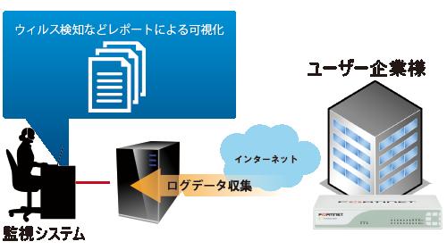 UTM機器状況、導入効果を可視化する定期レポートサービスにより運用の負担を軽減します。